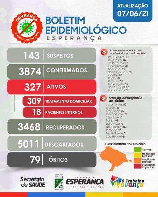 A Secretaria de Saúde de Esperança fez a atualização sobre o estado epidemiológico de Covid-19 no Município.📈